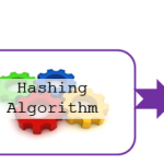 hashing-algorithm-for-memory-addressing-example