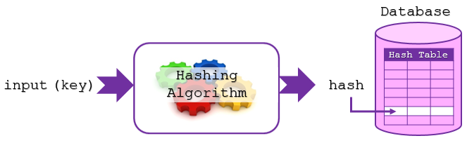 hashing-algorithm-for-memory-addressing