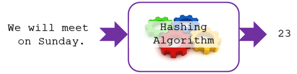 hashing-algorithm-sunday