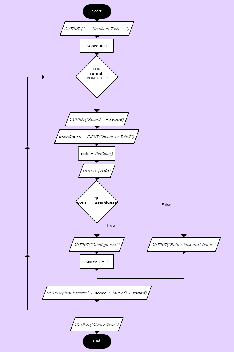 heads-or-tails-flowchart