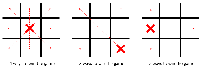 heuristic-noughts-and-crosses