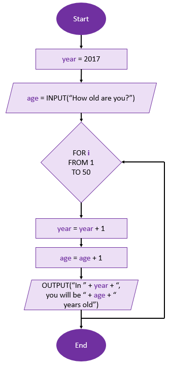 how-old-flowchart