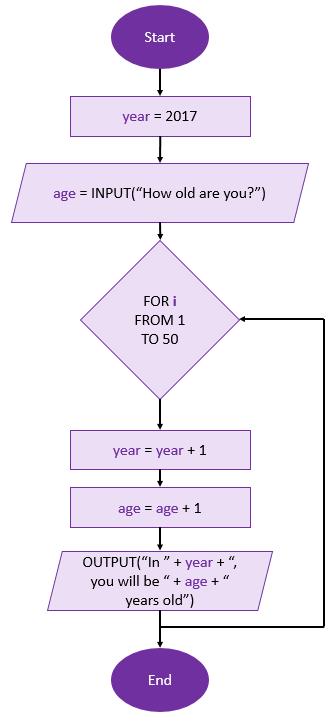 how-old-flowchart