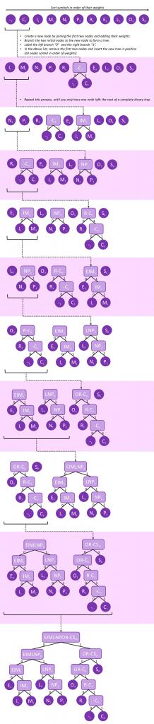 huffman-coding-tree