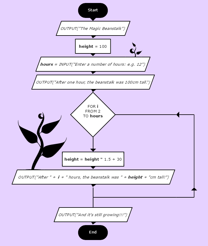 jack-and-the-beanstalk-flowchart