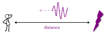 Bbc Micro Bit Lightning Distance Calculator 101 Computing