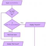 linear-search-algorithm