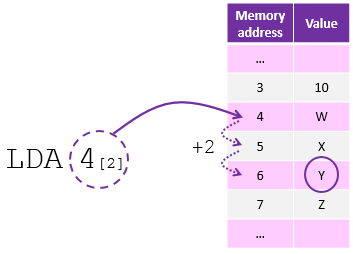 memory-address-mode-indexed