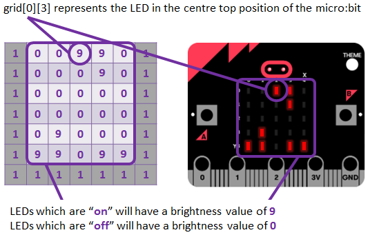 Using a 2D-array to implement a game of Tetris
