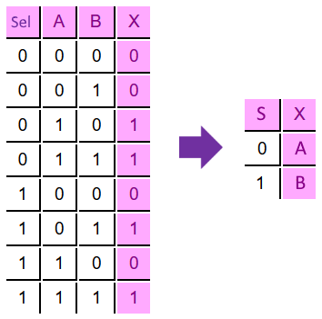 Multiplexer 2 Inputs - Truth Table
