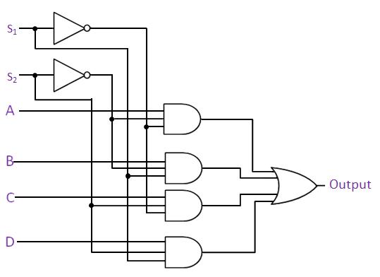 Multiplexer - 4 Inputs