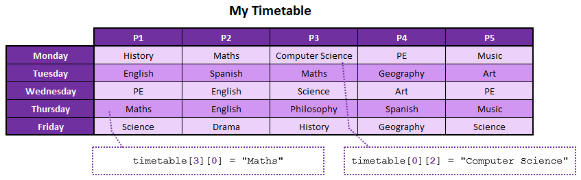 my-timetable-2d-array