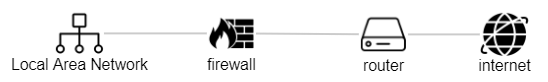 network-firewall