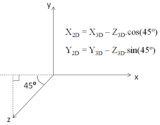 oblique-projection-formulae