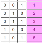 octal-conversion-table