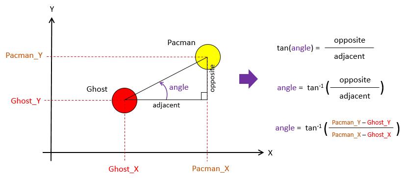Pacman Ghost Algorithm | 101 Computing