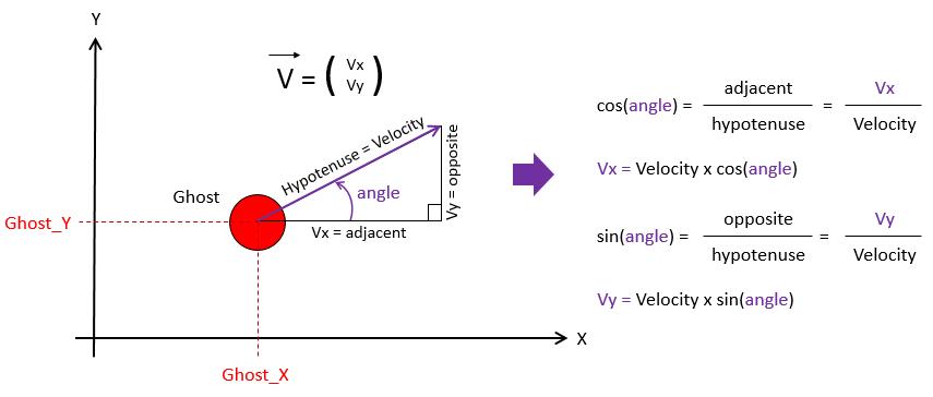 pacman-sohcahtoa-velocity
