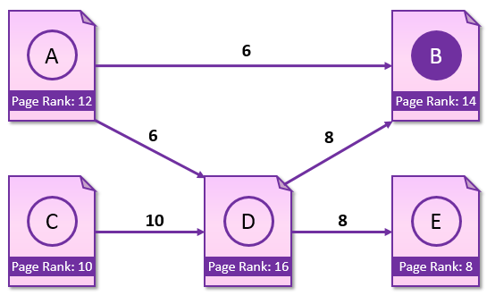 page-rank-a-solution