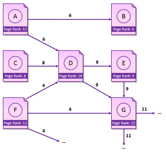 page-rank-algorithm