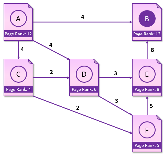 page-rank-b-solution