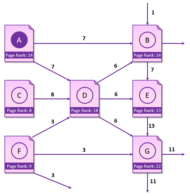 page-rank-c-solution