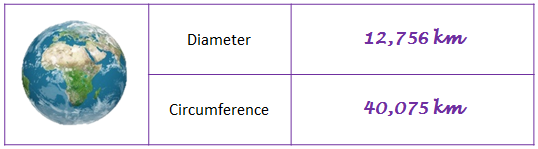 pi-calculation-method-1-earth