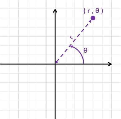 polar-coordinates