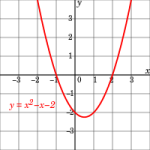 Polynomial Function of Degree 2