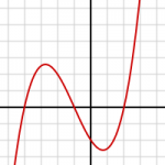 Polynomial Function of Degree 3