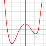 Polynomial Function of Degree 4