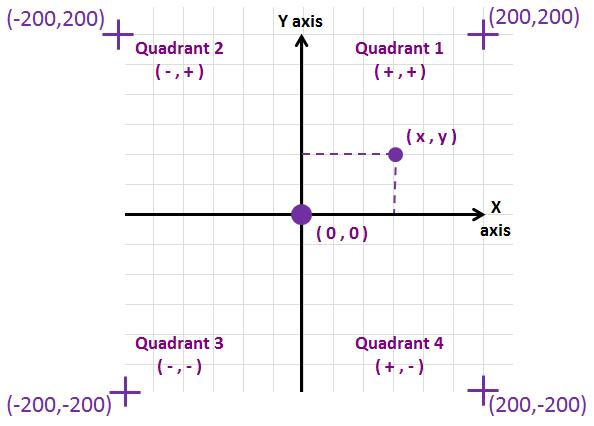 quadrant-coordinates