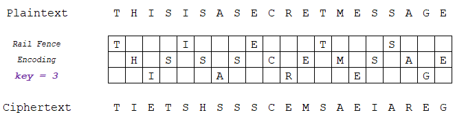"A Rail Fence Cipher with 3 ""rails"" (Key = 3)"