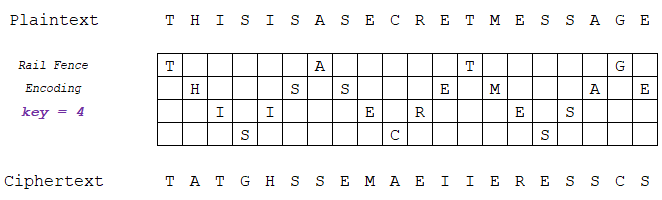 "A Rail Fence Cipher with 4 ""rails"" (Key = 4)"