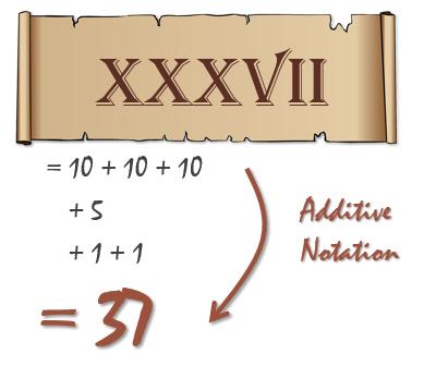 roman-numerals-additive-notation