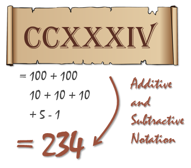 roman-numerals-additive-subtractive-notation