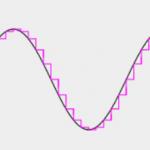 Sampling Sound – Revision