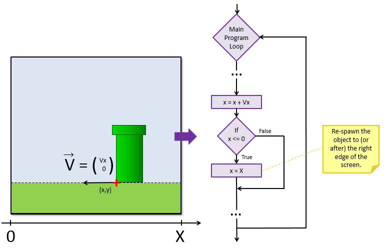 scrolling-algorithm-pipe