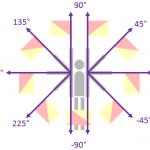 semaphore-angles