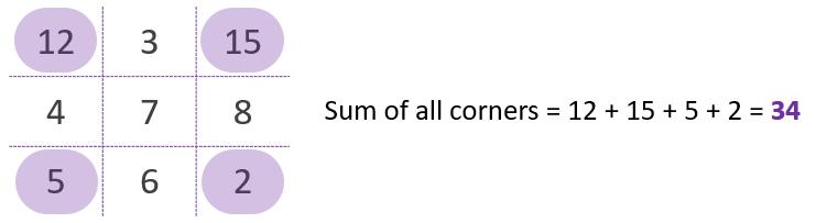 square-matrix-four-corners