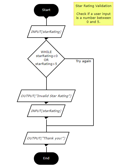 star-rating-validation-flowchart