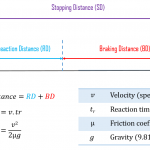 stopping-distance-formula