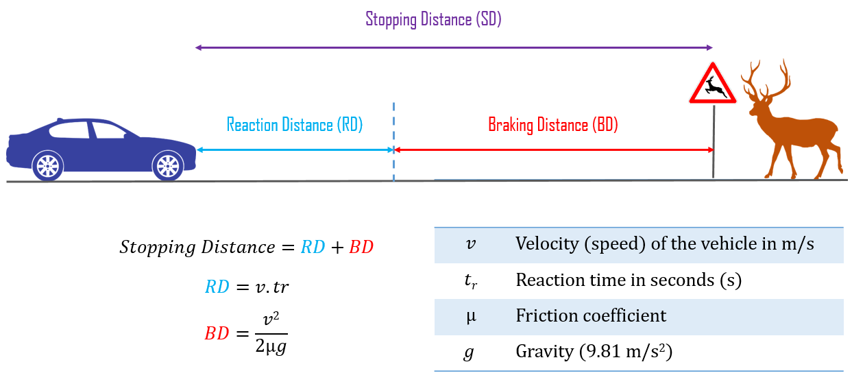 Stopping Distance Calculator | 101 Computing
