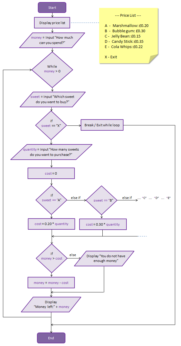 sweet-shop-flowchart