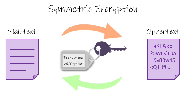 Symmetric Encryption: The same cryptographic key is used both to encrypt and decrypt messages.