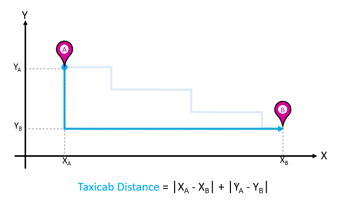 taxicab-manhattan-grid-taxicab-distance
