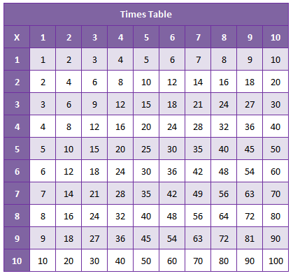 times-table