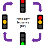 Traffic Lights Challenge