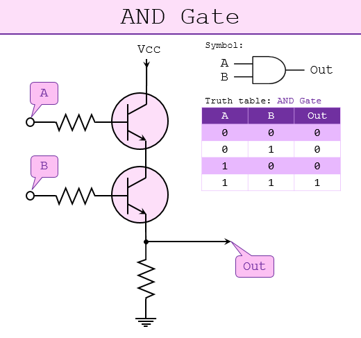 transistor-AND-Gate