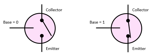 A transistor acts as a switch, operated by applying a current to the base.