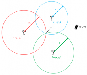 Cell Phone Trilateration Algorithm   101 Computing